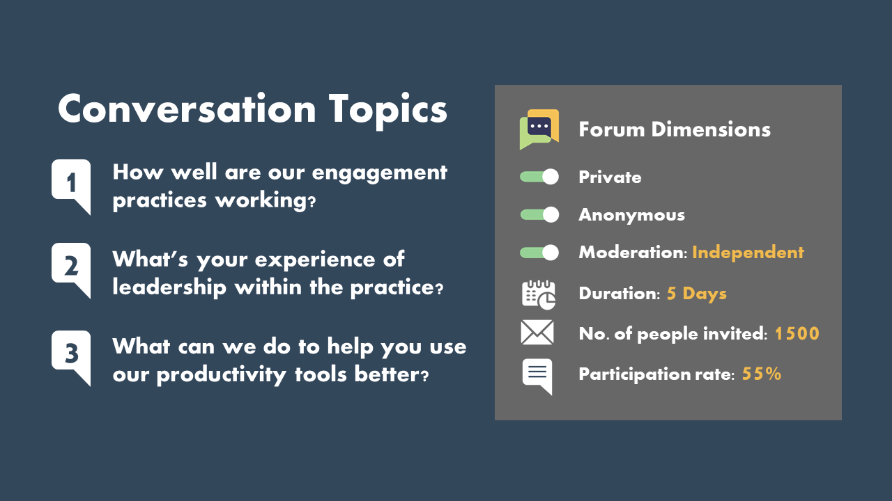 Employee wellbeing focus questions and online forum dimensions